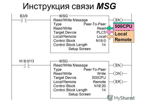 Инструкция связи MSG Read Write 500CPU 485CIF PLC-5 Local Remote.