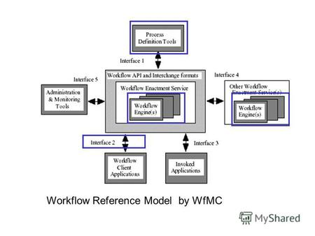 Workflow Reference Model by WfMC. Workflow процессы.