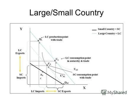 CSCCSC Large/Small Country Y X ASCASC CLCCLC SC Imports SC Exports U LC Small Country = SC Large Country = LC LC consumption point in autarchy & trade.