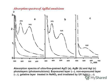 Absorption spectra of AgHal emulsions Absorption spectra of ultra-fine-grained AgCl (a), AgBr (b) and AgI (c) photolayers (photoemulsions). Exposured layer.