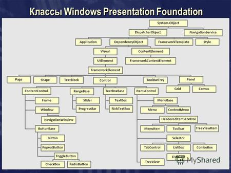 Классы Windows Presentation Foundation System.Object DispatcherObject ApplicationDependencyObject Visual UIElement FrameworkElement Page Shape TextBlock.