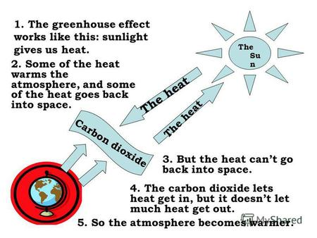 The Su n The heat 1. The greenhouse effect works like this: sunlight gives us heat. 2. Some of the heat warms the atmosphere, and some of the heat goes.