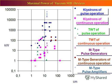 KW Maximal Power of Vaccum SHF Devices cm Klystrons of continuous operation Klystrons of continuous operation Klystrons of pulse operation Klystrons of.