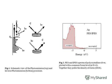 Fig.1. Schematic view of the Photoemission (top) and Inverse Photoemission (bottom) processes. Fig.2. PES and IPES spectra of polycrystalline silver, plotted.
