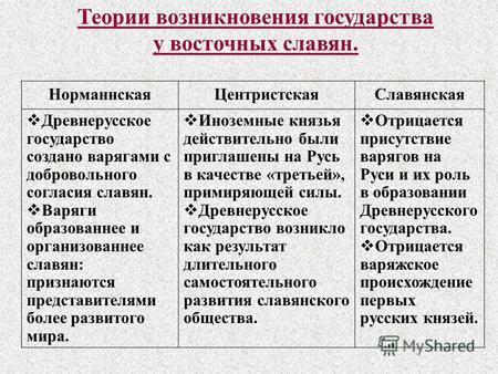 курсовая работа на тему:возникновение государства. образование государственности у восточных славян
