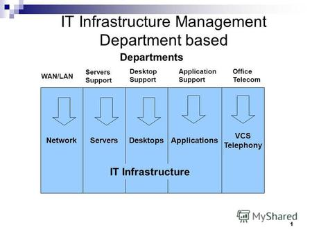 1 IT Infrastructure Management Department based Departments WAN/LAN Servers Support Desktop Support Application Support Office Telecom NetworkServers VCS.