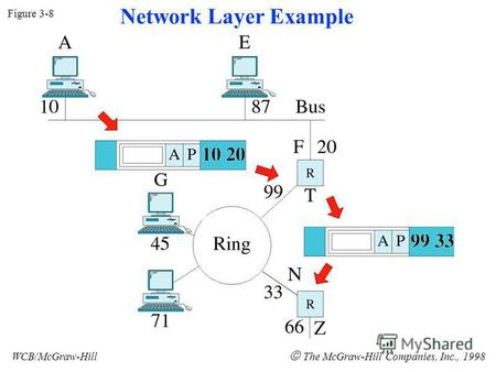 Figure 3-8 WCB/McGraw-Hill The McGraw-Hill Companies, Inc., 1998 Network Layer Example.