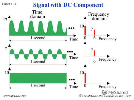 Figure 4-13 WCB/McGraw-Hill The McGraw-Hill Companies, Inc., 1998 Signal with DC Component.