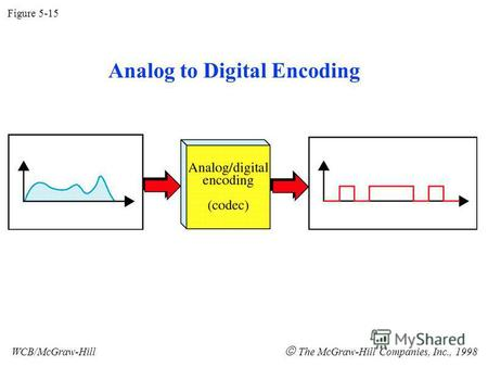 Figure 5-15 WCB/McGraw-Hill The McGraw-Hill Companies, Inc., 1998 Analog to Digital Encoding.