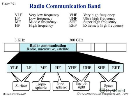 Radio Communication Band Figure 7-21 WCB/McGraw-Hill The McGraw-Hill Companies, Inc., 1998.
