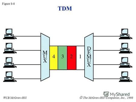 TDM Figure 8-8 WCB/McGraw-Hill The McGraw-Hill Companies, Inc., 1998.