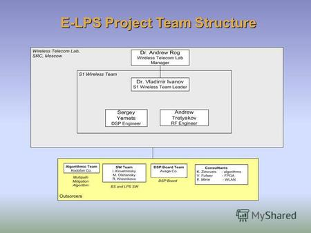 E-LPS Project Team Structure. BS Software Consists of: DSP board system SW DSP board system SW Application SW – pseudo-distance measurement Application.