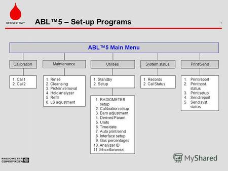 ABL5 – Set-up Programs 1 RED SYSTEM ABL5 Main Menu CalibrationUtilities 1. Cal 1 2. Cal 2 1. Standby 2. Setup System status 1. Records 2. Cal Status 1.RADIOMETER.