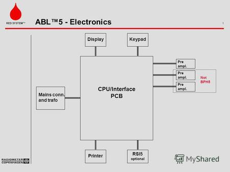 ABL5 - Electronics 1 RED SYSTEM DisplayKeypad Mains conn. and trafo Printer RSI5 optional Pre ampl. Pre ampl. Pre ampl. Not BPH5 CPU/Interface PCB.