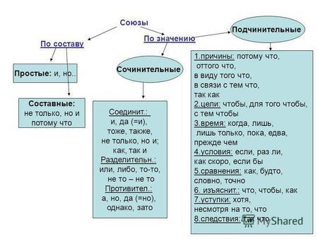 презентация 7 класс сочинительные и подчинительные союзы