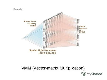 VMM (Vector-matrix Multiplication). Electro Optics Modules Long VCSEL array mounted with appropriate Lens array independently controlled by 125 MHz, 9.