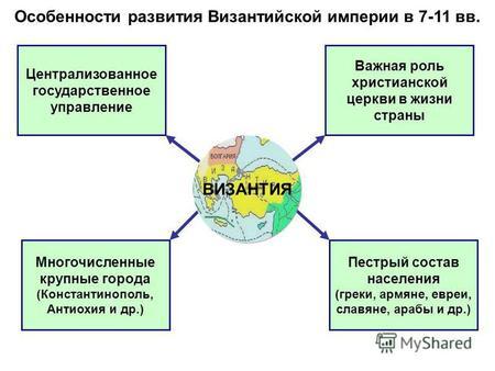 конспект урока презентация по истории 6 класс византийская импер