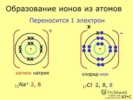 Original slide prepared for the Атом хлора 17 Cl 2, 8, 7 11 Na 2, 8, 1 17 Cl - 2, 8, 8 X - хлорид-ион Атом натрия X XX X X X X X X X X X + катион натрия.
