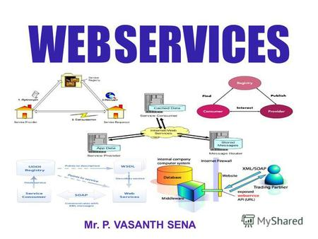 WEB SERVICES Mr. P. VASANTH SENA. W EB SERVICES The world before Situation Problems Solutions Motiv. for Web Services Probs. with Curr. sols. Web Services.