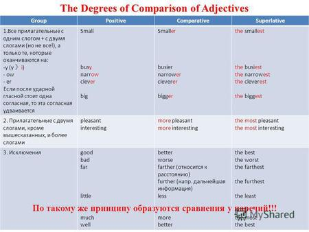 The Degrees of Comparison of Adjectives GroupPositiveComparativeSuperlative 1.Все прилагательные с одним слогом + с двумя слогами (но не все!), а только.