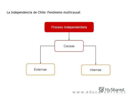 Proceso Independentista La Independencia de Chile: Fenómeno multicausal Externas Causas Internas.