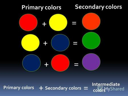 + = + + = = Primary colors Secondary colors Primary colors + Secondary colors = Intermediate colors.