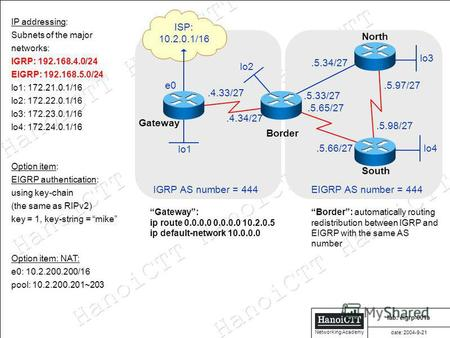 HanoiCTT HanoiCTT HanoiCTT HanoiCTT Networking Academy IP addressing: Subnets of the major networks: IGRP: 192.168.4.0/24 EIGRP: 192.168.5.0/24 lo1: 172.21.0.1/16.