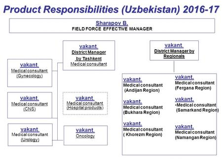 Product Responsibilities (Uzbekistan) 2016-17 vakant. Medical consultant (CNS) vakant. Medical consultant ( Gynecology) vakant. District Manager by Tashkent.
