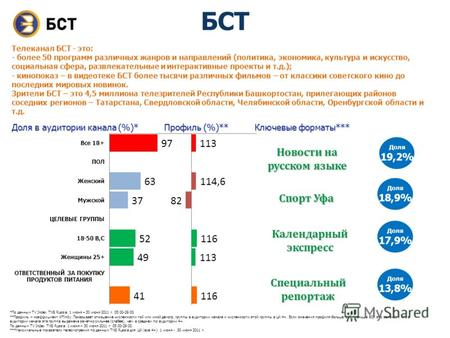 *По данным TV Index TNS Russia: 1 июня – 30 июня 2011 г. 05:00-29:00. **Профиль – коэффициент Affinity. Показывает отношение численности той или иной демогр.