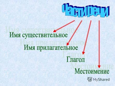 обозначь знакомые части речи