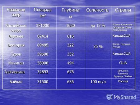Название озер Площадь км 2 ГлубинамСоленостьСтраны Каспийское озеро 3710001020 до 13 % Россия, Казахстан, Туркмения, Иран, Азербайджан Верхнее82414616Канада,США.