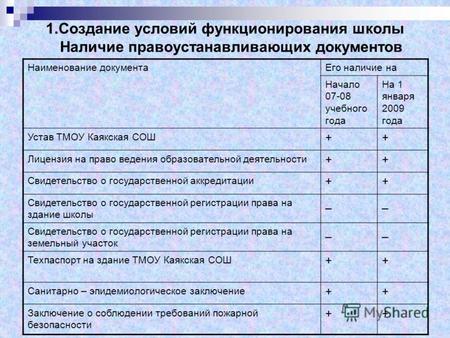Просмотр содержимого документа «Перечень документации к проверке школы».