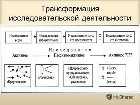Презентация на тему Тема Структура научного исследования  Трансформация исследовательской деятельности Правила оформления исследовательских работ