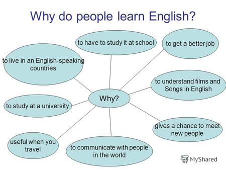 Why do people learn English? Why? to have to study it at school to get a better job to live in an English-speaking countries to understand films and Songs.