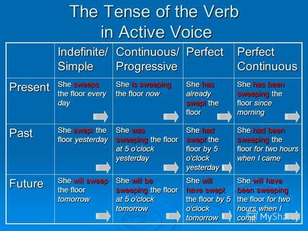 The Tense of the Verb in Active Voice Indefinite/ Simple Continuous/ Progressive Perfect Perfect Continuous Present She sweeps the floor every day She.