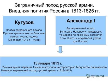 венский конгресс таблицу заполните