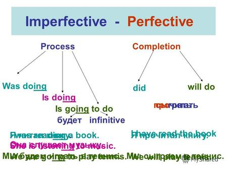 Imperfective - Perfective Process Completion Was doing Is doing Is going to do did will do I was reading a book. She is listening to music. We are going.