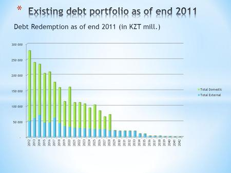 Debt Redemption as of end 2011 (in KZT mill.). Medium Term Debt Management Strategy (MTDS) Workshop Interest rate and Refinancing risk, end of December.