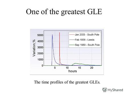 One of the greatest GLE The time profiles of the greatest GLEs.