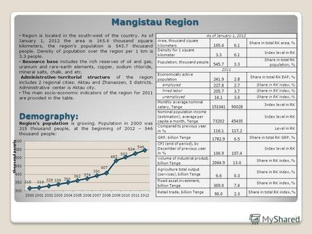 1 Mangistau Region Region is located in the south-west of the country. As of January 1, 2012 the area is 165.6 thousand square kilometers, the region's.