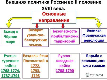 Картинки по запросу россия во второй пол 18 в