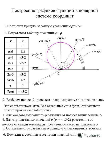 Построение графиков в полярных координатах