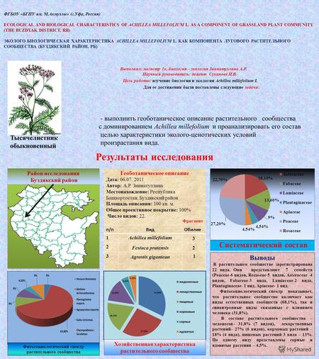 ФГБОУ «БГПУ им. М.Акмуллы» (г.Уфа, Россия) ECOLOGICAL AND BIOLOGICAL CHARACTERISTICS OF ACHILLEA MILLEFOLIUM L. AS A COMPONENT OF GRASSLAND PLANT COMMUNITY.