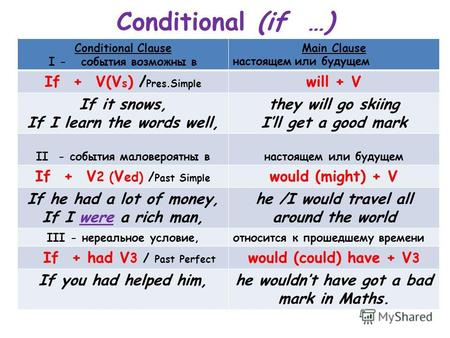Conditional (if …) Conditional Clause I - события возможны в Main Clause настоящем или будущем If + V(V s ) / Pres.Simple will + V If it snows, If I learn.