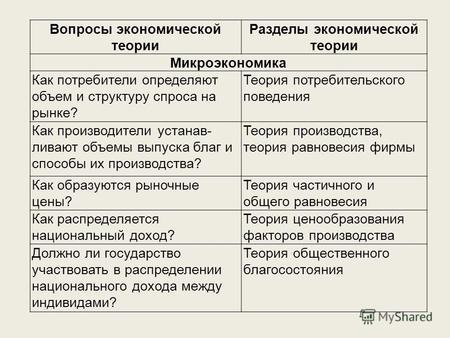 раздел экономика огэ теория