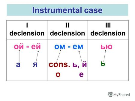 Instrumental case I declension II declension III declension ой - ей ом - емью а я cons. o ь, й е ь.