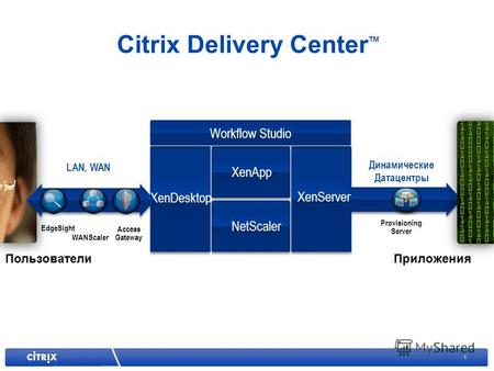 1 Provisioning Server Динамические Датацентры Citrix Delivery Center TM XenServer XenApp NetScaler XenDesktop Workflow Studio ПользователиПриложения Access.