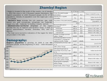 1 Zhambyl Region Region is located in the south of the country. As of January 1, 2012 the area is 144.3 thousand square kilometers, the region's population.