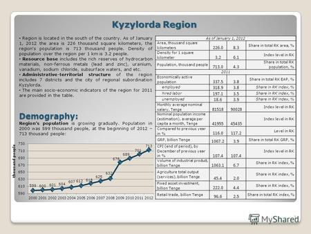 1 Kyzylorda Region Region is located in the south of the country. As of January 1, 2012 the area is 226 thousand square kilometers, the region's population.