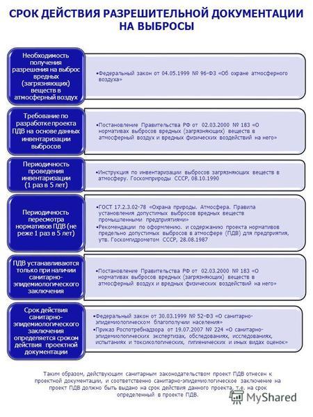 Законы по охране атмосферного воздуха конспект